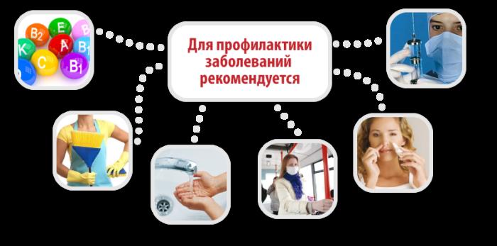 профилактика орви у взрослых и детей